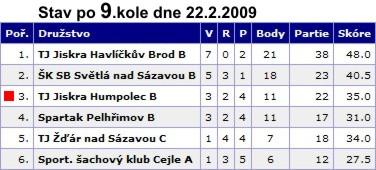 2009-02-22-sachy-ksz-5